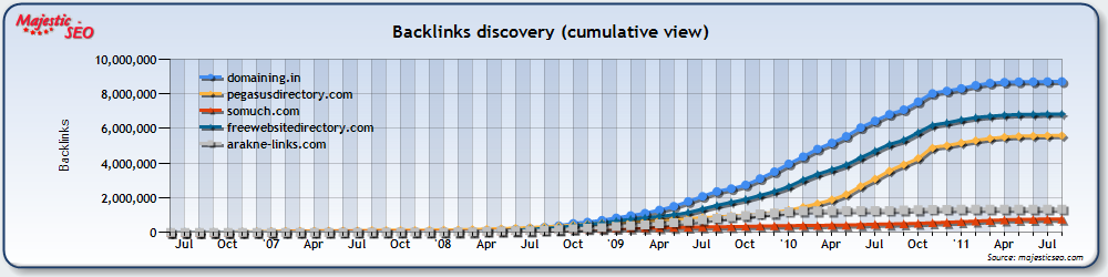 Domaining.in backlinks